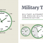 What Is Military Time And Can It Be Confusing?